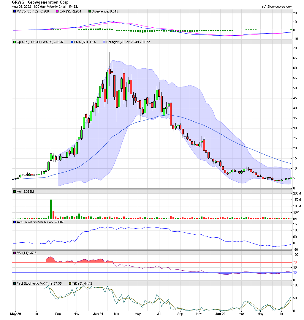 Grwg growgeneration corp due diligence ninjanotes weekly basic chart source stockscores biocorpaavc