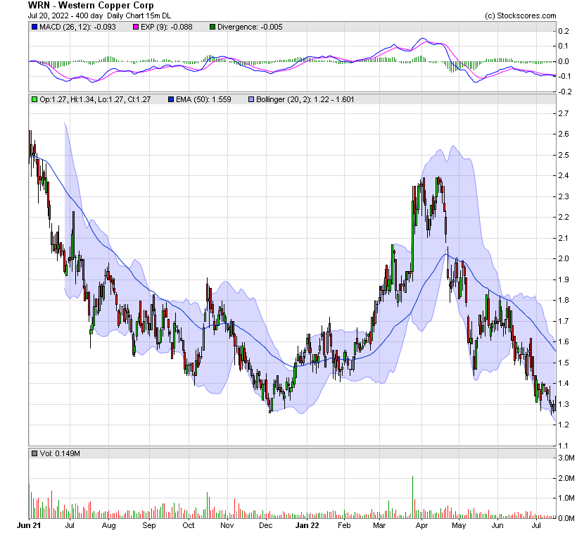 Western Copper N Gold Wrn Stock Message Board Investorshub