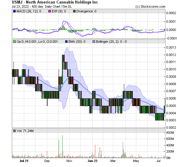 Stock Quote For Google Inc: North American Cannabis Holdings Inc. (USMJ) Stock Message